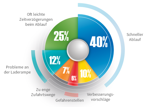 Enterprise Feedback Management, analyse-zulieferer